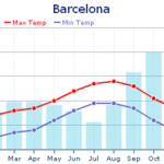 Barcelona-Weather